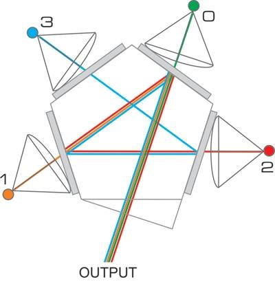 Optical light paths