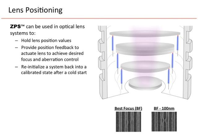 Lens Positioning