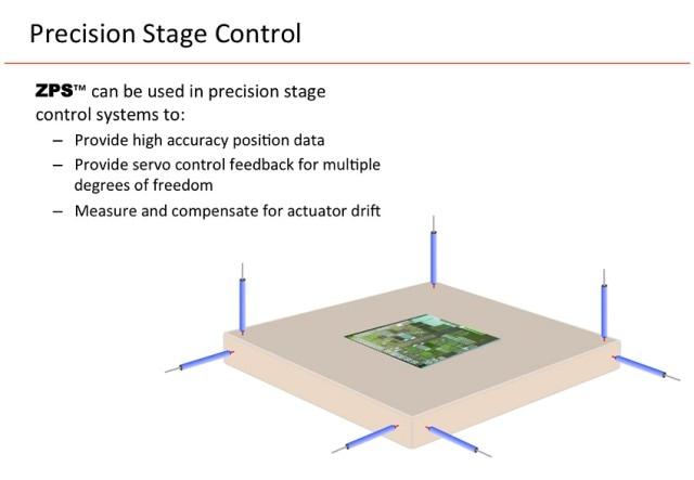 Precision Stage Control