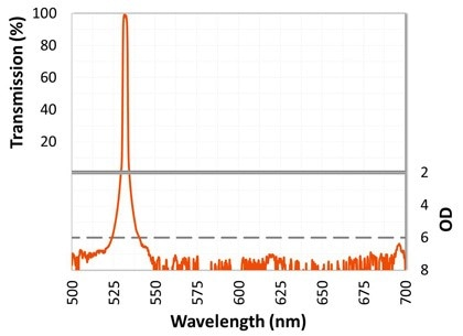 Graph showing the results of a ultra narrow bandpass filter