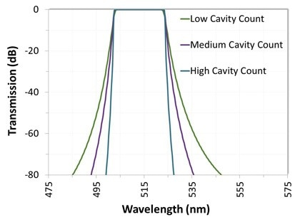 Transmission vs wavelength for different bandpass filters