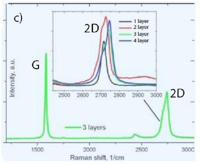 Raman spectra of graphene flakes. 2D (G