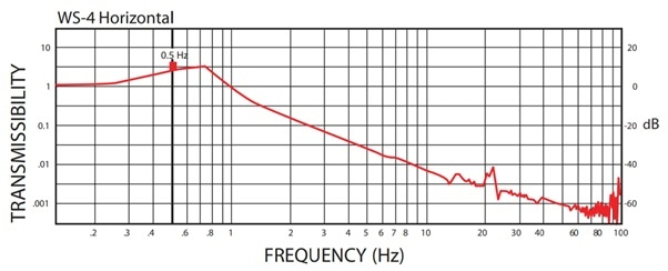 WS-4 Compact Vibration Isolation Table Typical Performance Curves