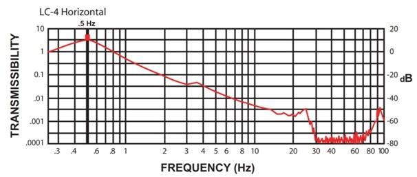 LC-4 Horizontal Performance Curve