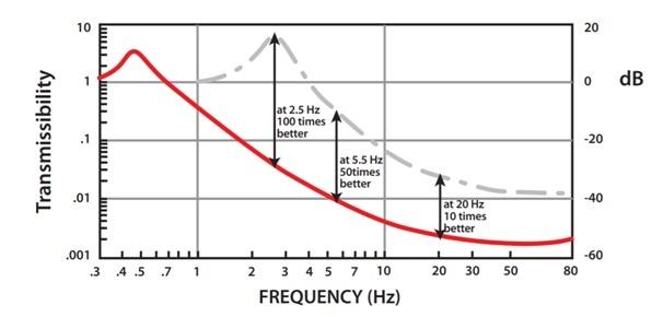 CM-1 device Performance Curve