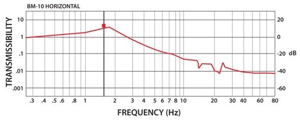 BM-10 device Performance Curve