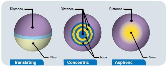 Different types of bifocal lenses.