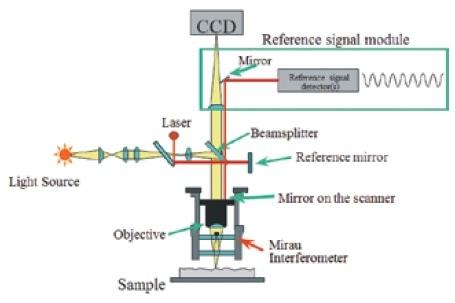 Basic white light interferometry with self-calibration HeNe laser.