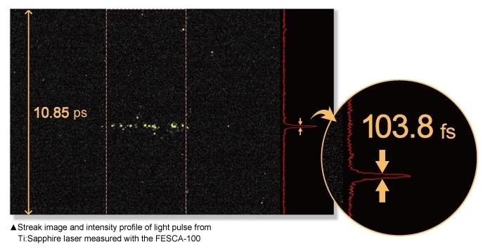 streak image and intensity profile