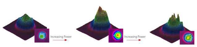 Laser beam profiles