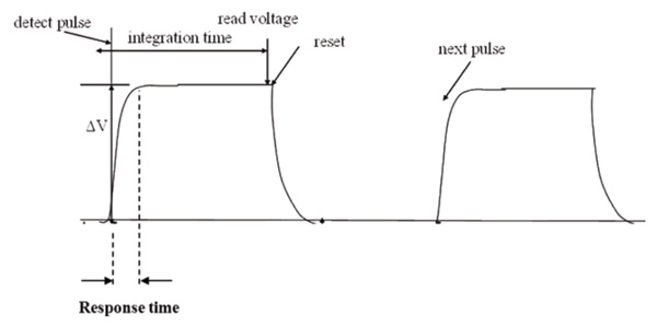 Response time and integration time