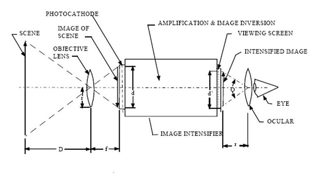 A schematic diagram showing how night vision goggles achieve the amplifcation of radiation from a night-time scene