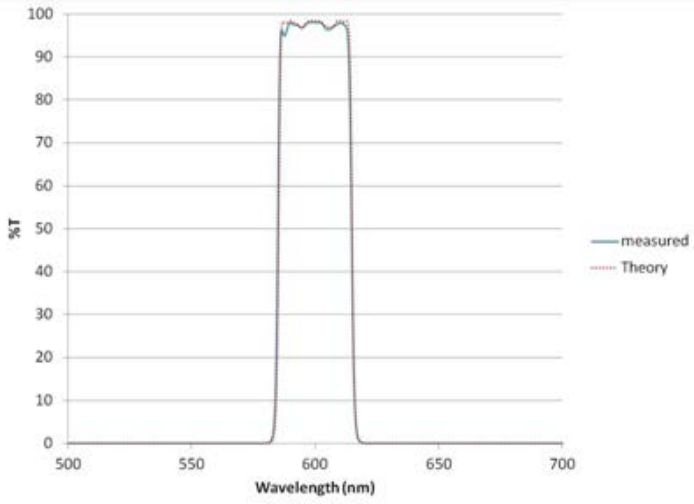 Typical high cavity count thin film cavity band pass filter.