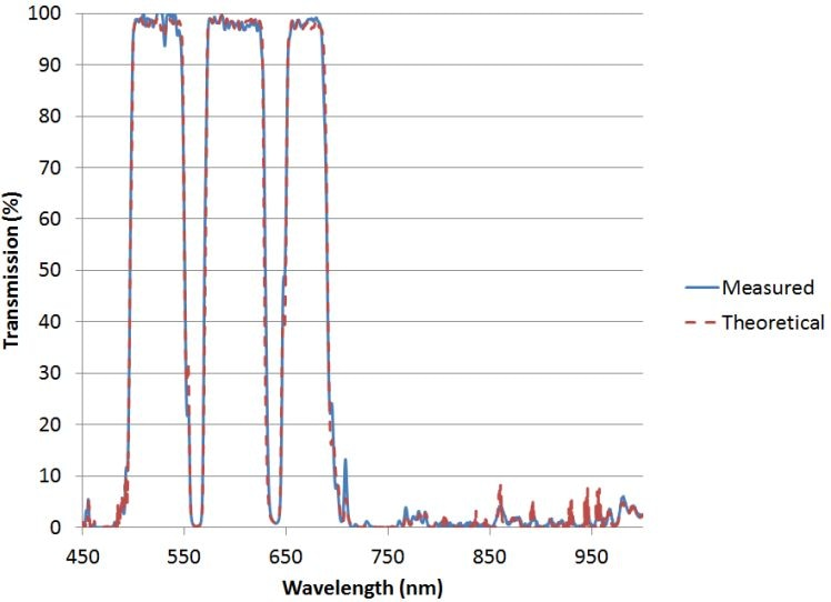 Multiband dichroic beamsplitter used at 45 degrees vs. theory