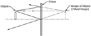 Image formed by reflection in a flat mirror