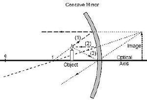 Ray diagram with a convex mirror