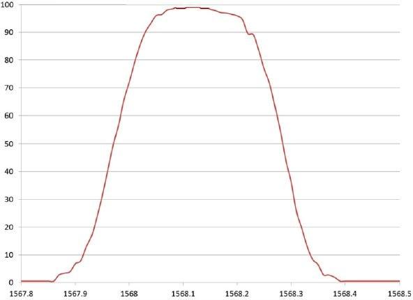 Ultra-narrow, 0.3 nm, bandpass filter at 0°.