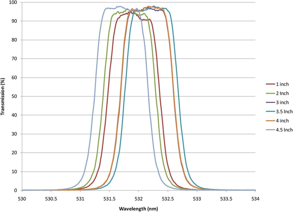 Measured results of 250 mm-diameter, fully blocked three-cavity flat-top band pass filter with 0.94 nm bandwidth.