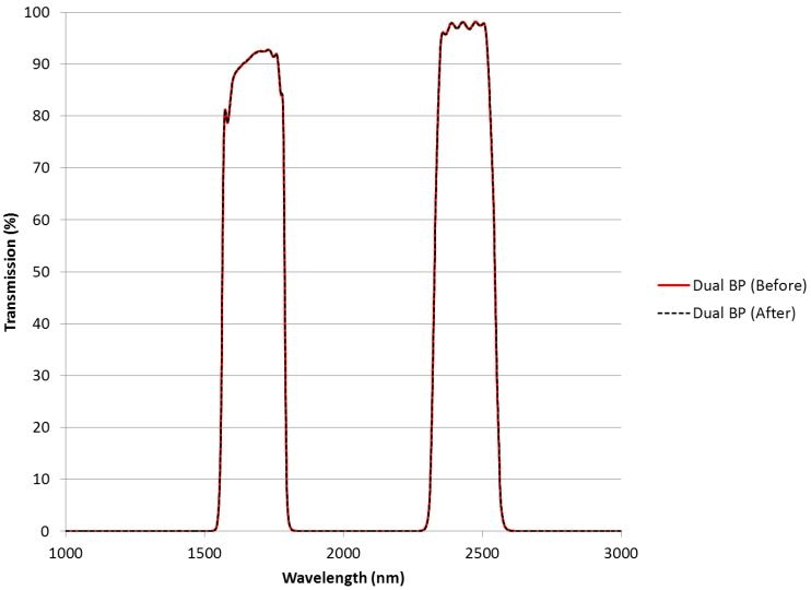 Chart of the transmission of the dual bandpass sample shown in Figure 2 before and after 10 cycles of MIL-810G testing.
