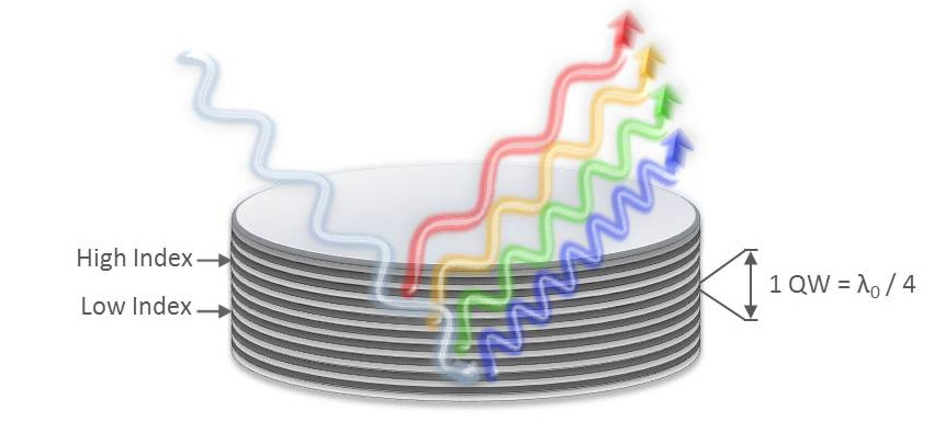 Example showing how a wavelength dependent phase shift of light reflected off of a dielectric mirror can occur when that mirror has not been optimized to control GDD.