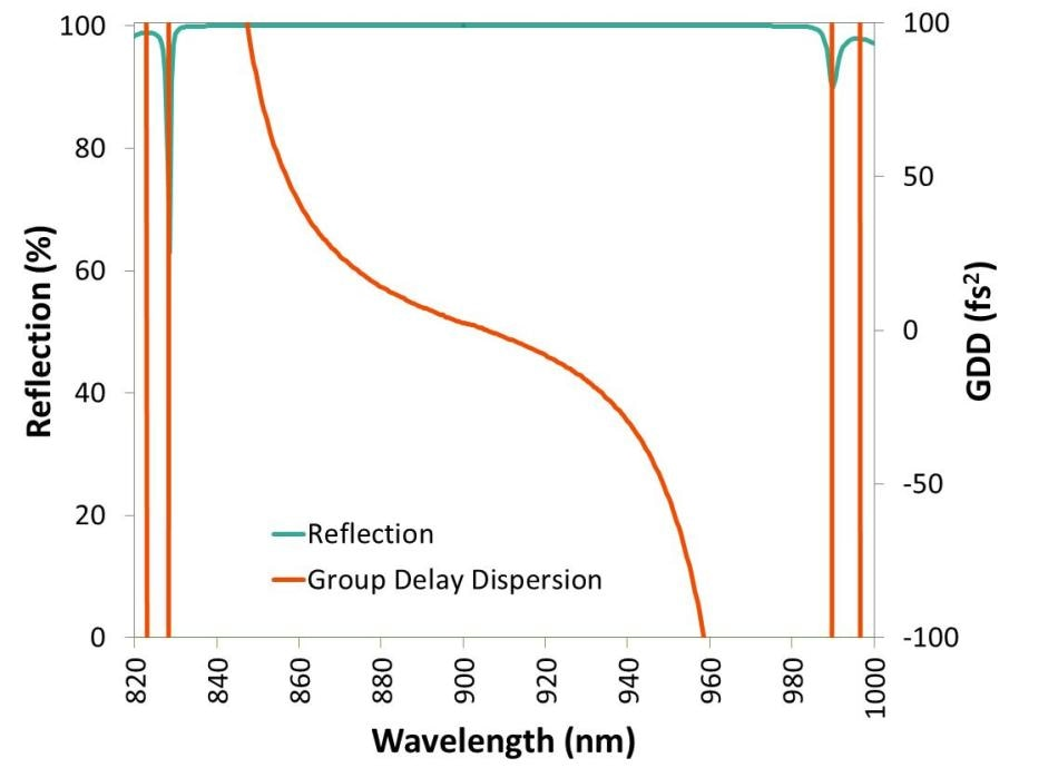 Reflection and GDD for a simple low-dispersion dielectric mirror designed by optimizing one quarter wave stack at a single wavelength.
