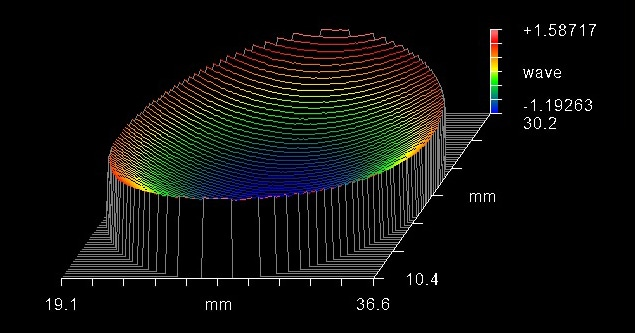 Interferometric surface flatness measurement showing the coating-stress induced curvature of a typical thin-film dichroic filter. Flatness was measured at 2.87 wave P-V over the clear aperture.