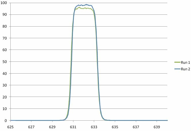 Consecutive runs of an ultra-narrow band filter at 632.8 nm built using Alluxa's plasma deposition technology. The bandwidth is approx. 2 nm wide.