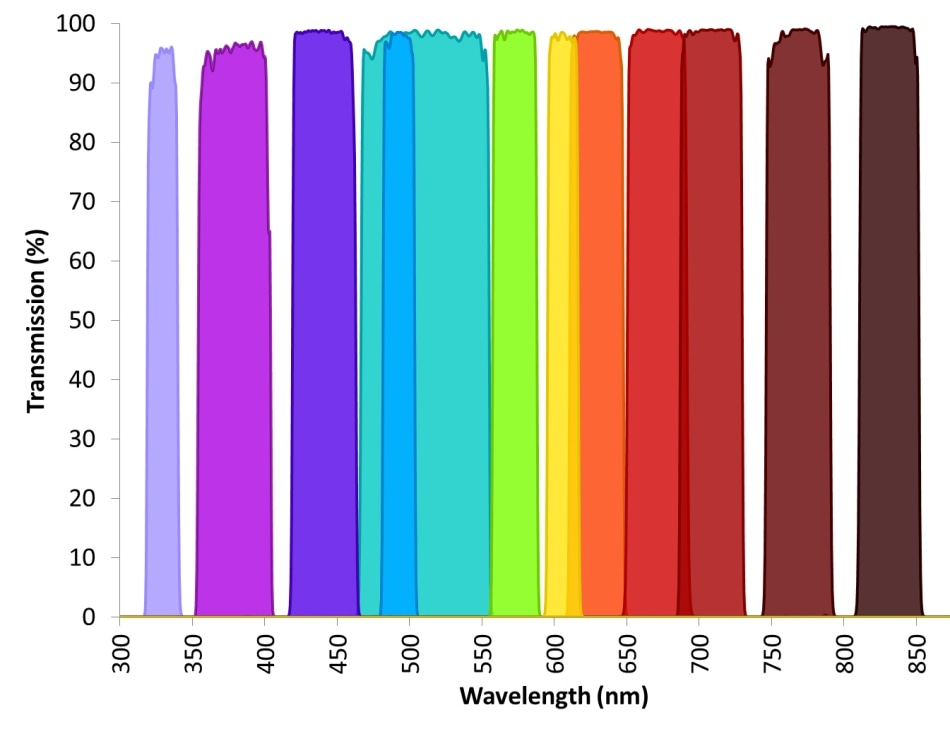Typical transmission levels of several different excitation and emission bandpass filters. High transmission is able to be achieved across the electromagnetic spectrum from UV to IR wavelengths. All filters are blocked to a level of OD6 or greater.