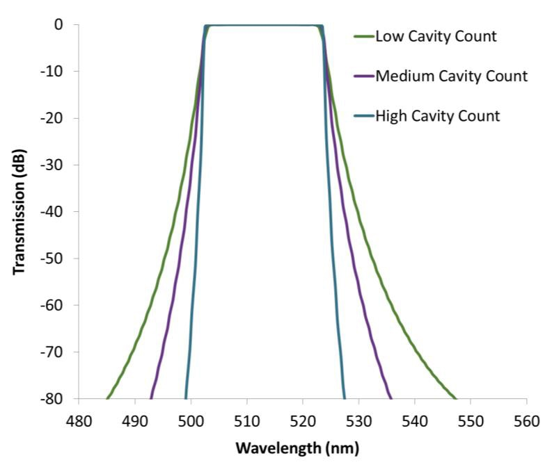 """Filter """"squareness"""" is a direct function of the number of resonant Fabry-Perot cavities in cavity filters, or the number of layers in LWP/SWP designs."""