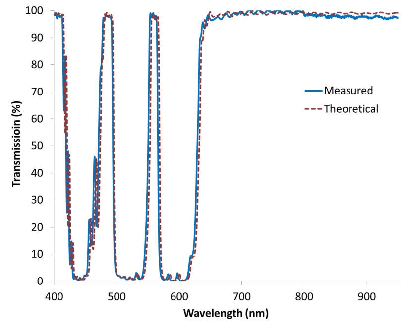 Comparison of measured vs. theoretical spectra for a quad-band polychroic beamsplitter. Transmission levels were measured at a 45° angle.