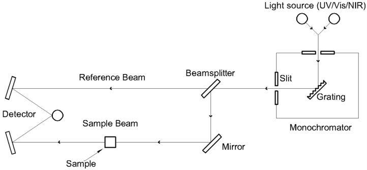 Spectrophotometer schematic