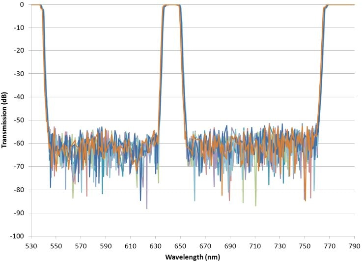 Triband bandpass filters measured with high wavelength resolution.