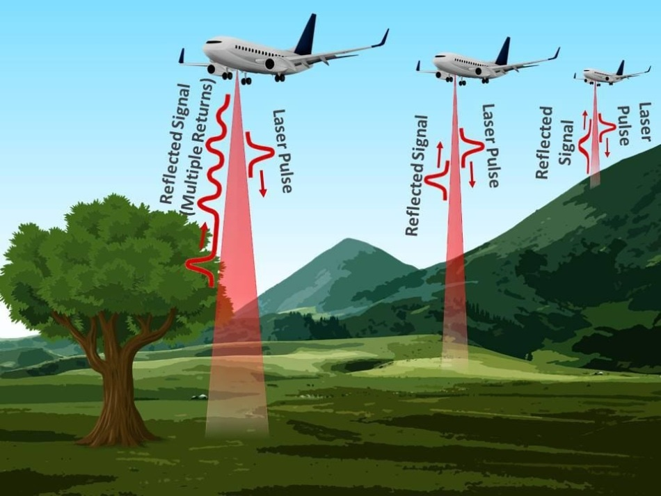 An aerial laser altimeter system used for mapping topography and canopy cover. Image credit: Alluxa