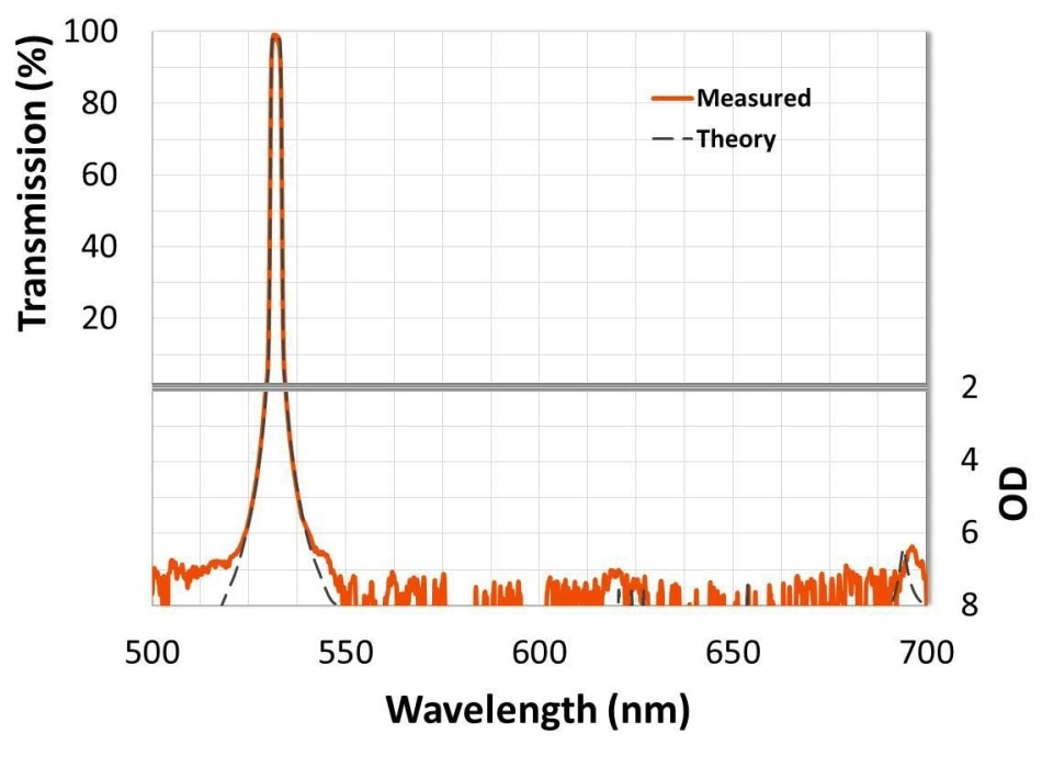 A hard-coated, flat-top, 532 nm ultra-narrow bandpass interference filter with /> 95% transmission, steep edges measured to OD 7 (-70 dB), and wide-range OD 7 blocking.