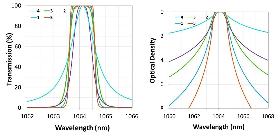 The effect of cavity count on filter shape and out-of-band blocking. Higher cavity counts result in steeper edges, deeper blocking, and a square spectral shape.