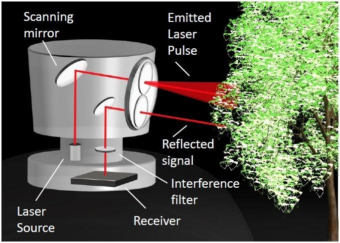 Diagram showing a LIDAR system for an autonomous vehicle. Image credit: Alluxa
