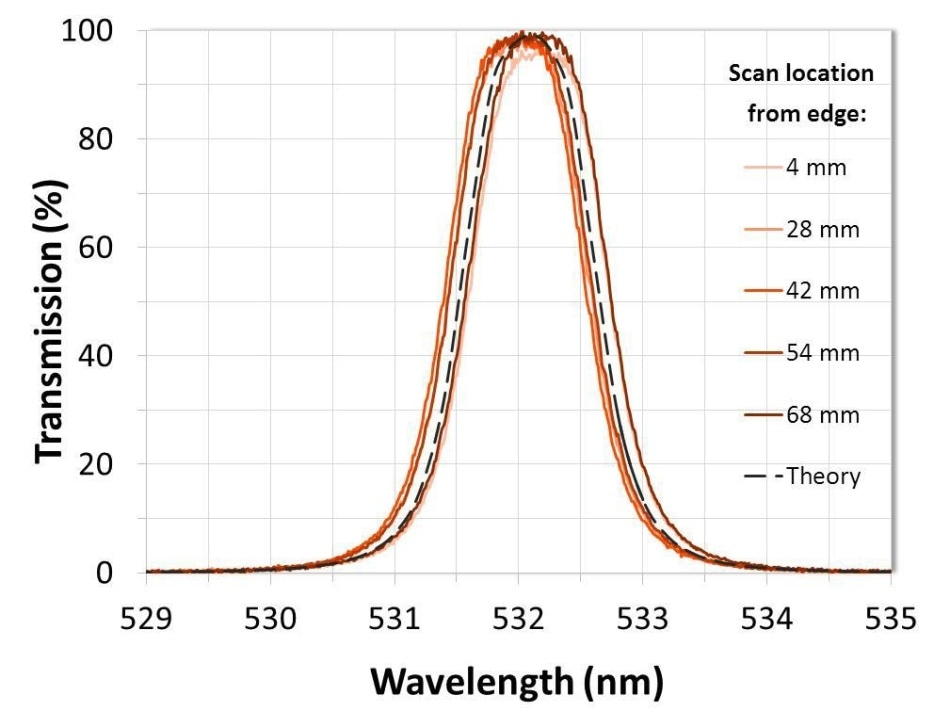 Measured results of a 72-mm diameter ultra-narrow filter manufactured using Alluxa's advanced uniformity control system demonstrating < 0.035% variation in CWL over the clear aperture.