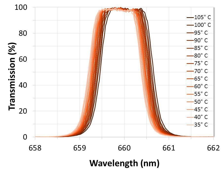 Measured performance of a narrowband filter when heated from room temperature to 105°C.