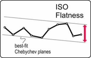 ISO flatness