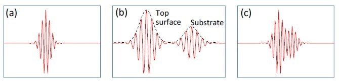 Typical CSI signals for (a) bare surface (no film); (b) thick film (well over 1 µm) with well separated signals from surface and substrate; and (c) sub-micron film with merged surface and substrate signals.