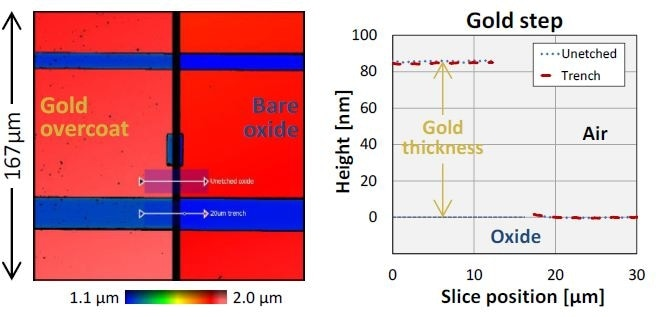 Step profiles across gold-coating boundary, measured within the 20-µm trench and on adjacent unetched oxide. Measured gold thickness is about 1 nm.