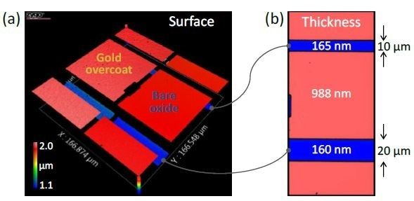 Maps for (a) surface and (b) bare-oxide thickness of trench-oxide sample, measured using a 50X Mirau objective