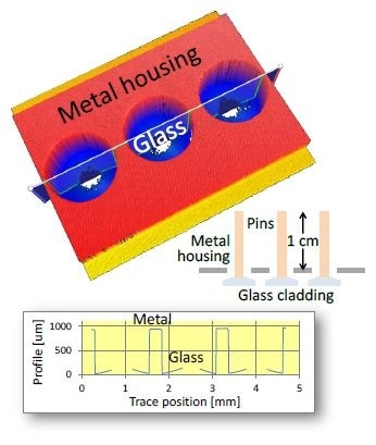 Electrical feed-through assembly. Of primary interest is the glass cladding, recessed below the metal housing along with pins extending ~1 cm beyond the housing. Blue regions in the height map correspond to glass, with missing data indicating the location of pins.