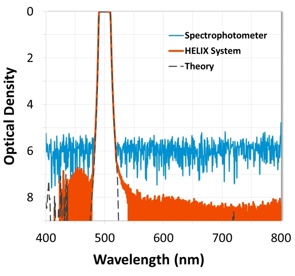 Measurement comparison of a high-performance fluorescence filter designed with steep edges and greater than OD8 (-80 dB) blocking. Data from the HELIX System shows filter edges resolved to OD7 (-70 dB) and wide-range blocking at a level of OD8.