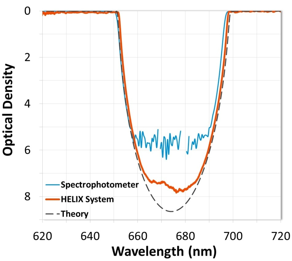 Measurement comparison of a narrow notch filter. Data from the HELIX System shows blocking measured to OD7 (-70 dB).