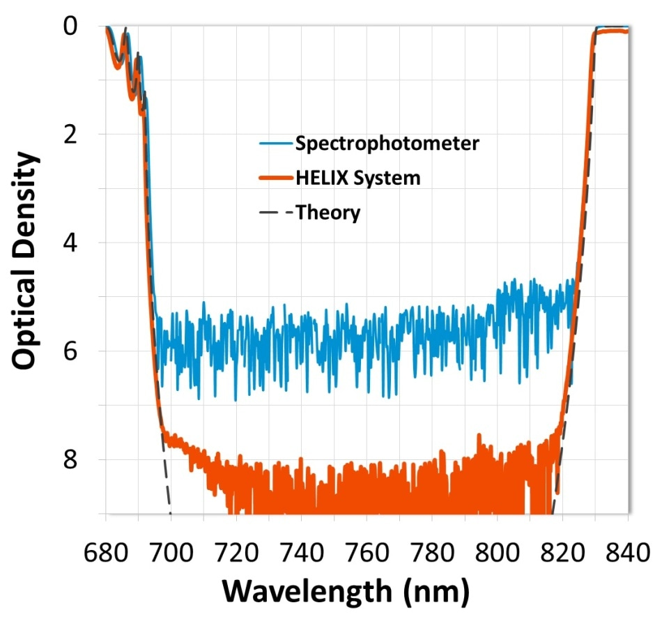 Measurement comparison of a wide notch filter. Data from the HELIX System shows blocking measured to OD8 (-80 dB).