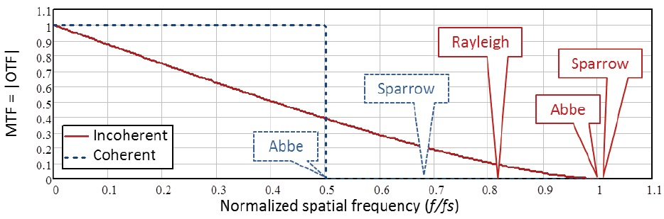 Theoretical MTF of coherent and incoherent diffraction-limited imaging systems. Spatial frequencies are normalized to ƒs = 2NA/λ.