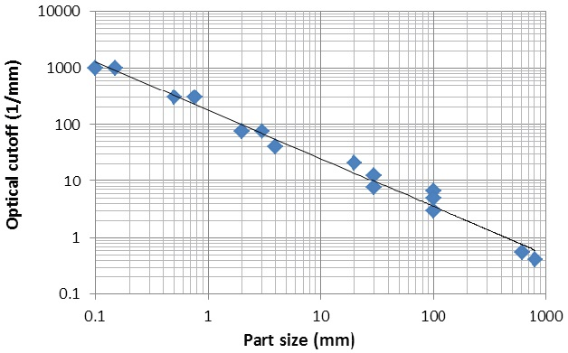 Plot of the optical cutoff of a variety of interference surface profilers as a function of measured field of view.