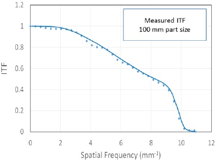 Example precision ITF measurement results showing a design resolution limit of 0.0625 mm or 1600 cycles/aperture.