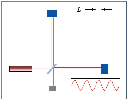 Interferometer for measuring the distance L.